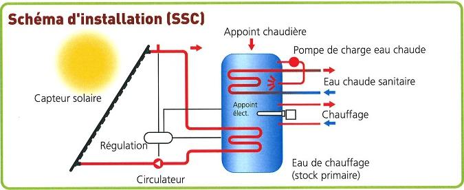 installation-ssc